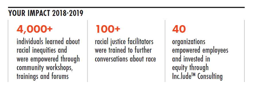 Image that reads: Your Impact 2018-2019: 4,000+ individuals learned about racial inequities and were empowered through community workshops, trainings and forums; 100+ racial justice facilitators were trained to further conversations about race; 40 organizations empowered employees and invested in equity through Inc.lude Consulting