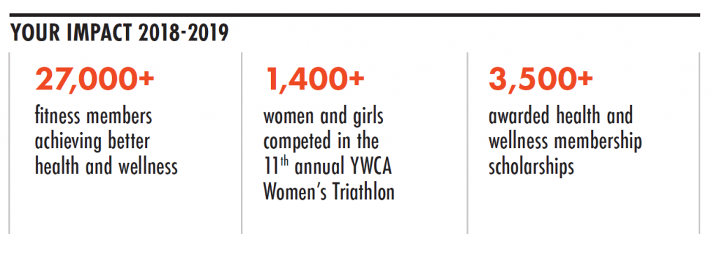 Image that reads: Your Impact 2018-2019: 27,000+ fitness members achieving better health and wellness; 1,400+ women and girls competed in the 11th annual YWCA Women's Triathlon; 3,500+ awarded health and wellness membership scholarships